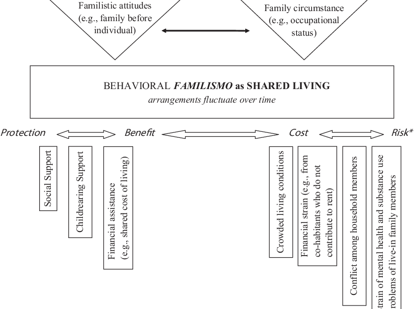 PDF] Familismo in Mexican and Dominican Families From Low-Income