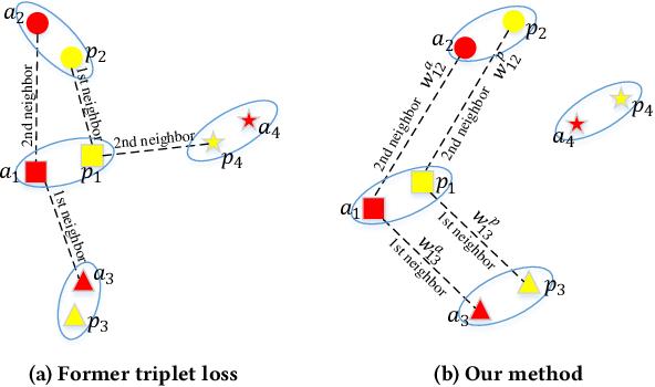 Figure 1 for TCDesc: Learning Topology Consistent Descriptors