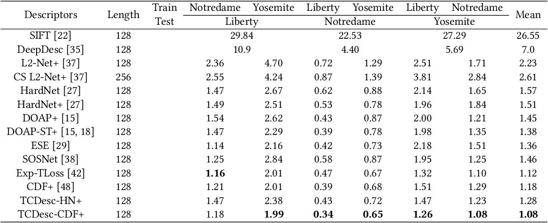 Figure 2 for TCDesc: Learning Topology Consistent Descriptors