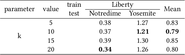 Figure 4 for TCDesc: Learning Topology Consistent Descriptors