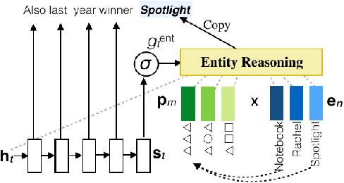 Figure 1 for Meta-path Augmented Response Generation