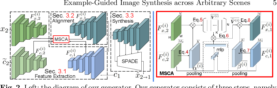 Figure 3 for Example-Guided Image Synthesis across Arbitrary Scenes using Masked Spatial-Channel Attention and Self-Supervision