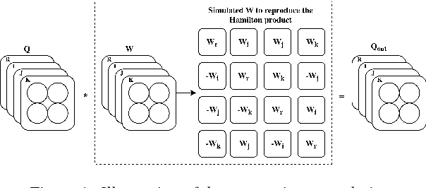 Figure 1 for Quaternion Convolutional Neural Networks for End-to-End Automatic Speech Recognition