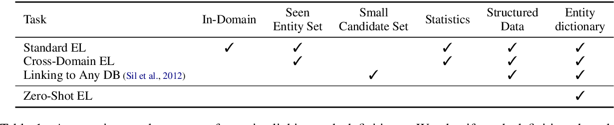 Figure 2 for Zero-Shot Entity Linking by Reading Entity Descriptions