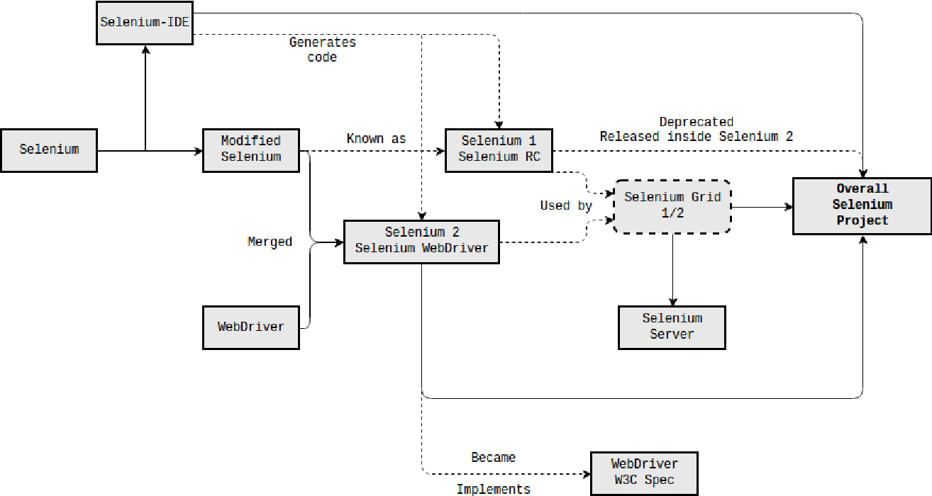 PDF] Benchmarking configurations for web-testing : Selenium versus