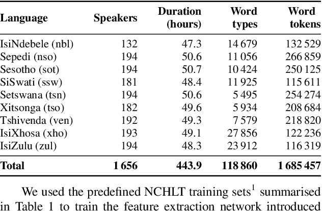 Figure 1 for Multilingual Bottleneck Features for Improving ASR Performance of Code-Switched Speech in Under-Resourced Languages