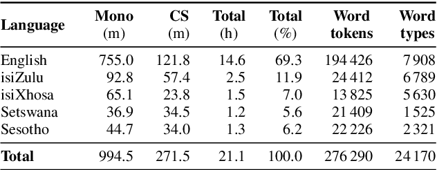 Figure 3 for Multilingual Bottleneck Features for Improving ASR Performance of Code-Switched Speech in Under-Resourced Languages