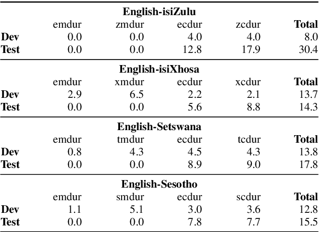 Figure 4 for Multilingual Bottleneck Features for Improving ASR Performance of Code-Switched Speech in Under-Resourced Languages