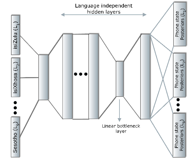 Figure 2 for Multilingual Bottleneck Features for Improving ASR Performance of Code-Switched Speech in Under-Resourced Languages