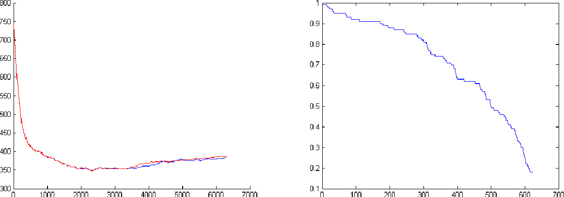 Figure 3 for Bregman Distance to L1 Regularized Logistic Regression