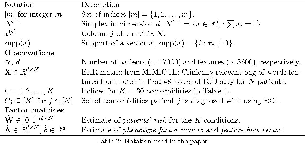 Figure 3 for Identifiable Phenotyping using Constrained Non-Negative Matrix Factorization