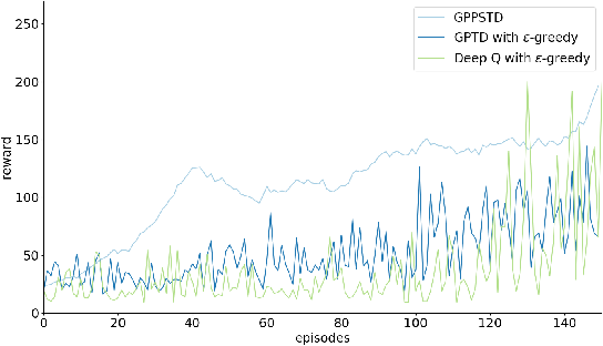 Figure 2 for Efficient Model-Free Reinforcement Learning Using Gaussian Process