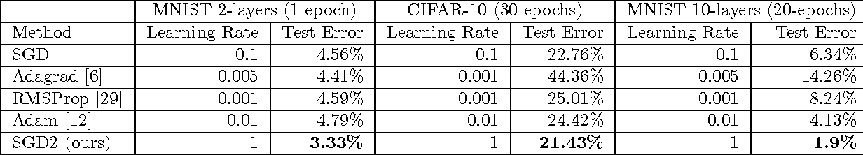 Figure 2 for On the Importance of Consistency in Training Deep Neural Networks