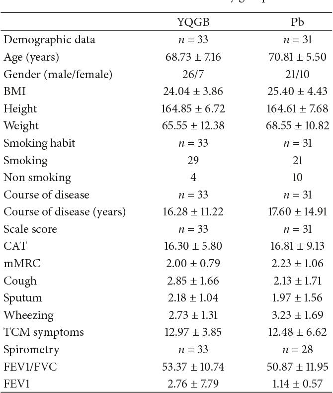 PDF] A Randomized Controlled Study of the Yi Qi Gu Biao Pill in the