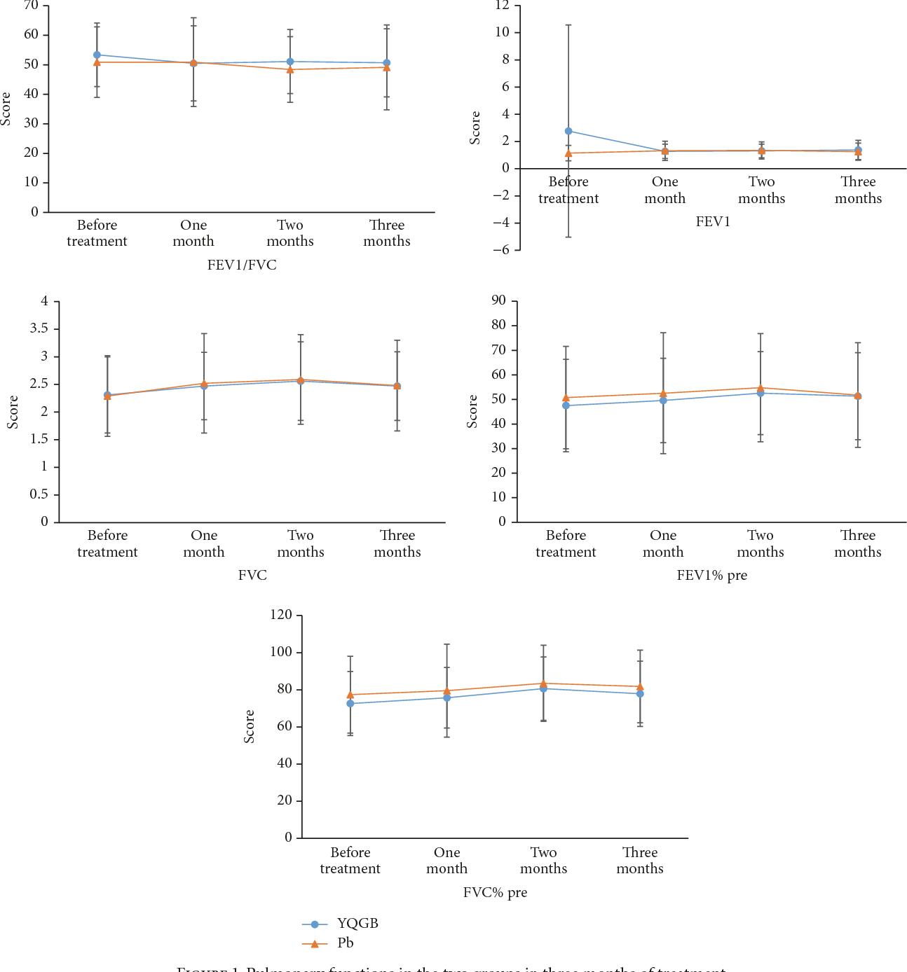 PDF] A Randomized Controlled Study of the Yi Qi Gu Biao Pill