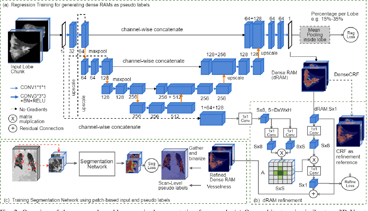 Figure 2 for Dense Regression Activation Maps For Lesion Segmentation in CT scans of COVID-19 patients