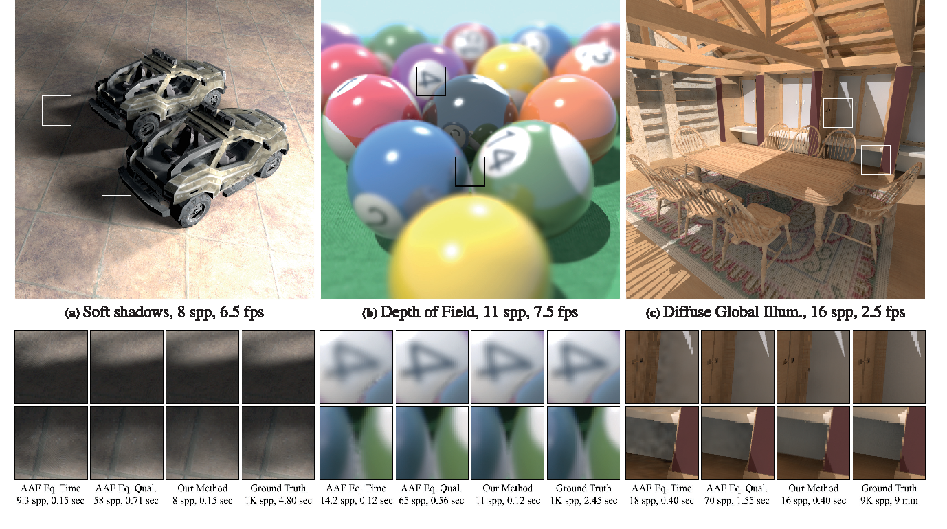 Figure 1 from Fast 4D Sheared Filtering for Interactive Rendering of