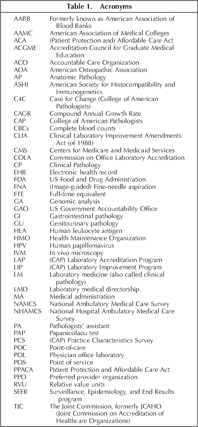 Table 1 from The Pathologist Workforce in the United States