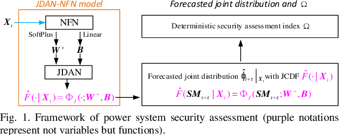 Figure 1 for A Multivariate Density Forecast Approach for Online Power System Security Assessment