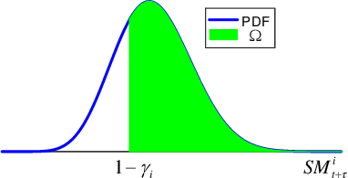 Figure 3 for A Multivariate Density Forecast Approach for Online Power System Security Assessment
