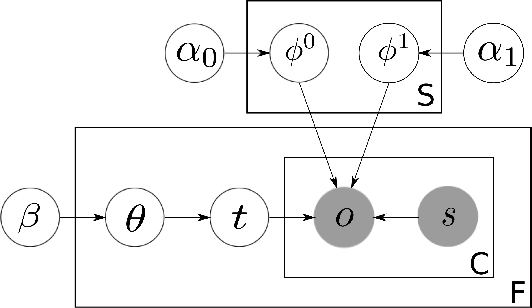 Figure 2 for A Bayesian Approach to Discovering Truth from Conflicting Sources for Data Integration