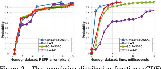 Figure 3 for USACv20: robust essential, fundamental and homography matrix estimation