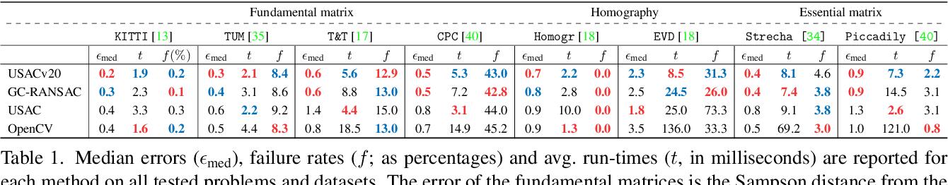Figure 2 for USACv20: robust essential, fundamental and homography matrix estimation