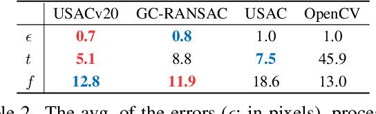 Figure 4 for USACv20: robust essential, fundamental and homography matrix estimation