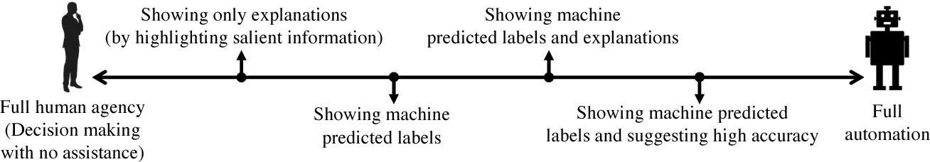 Figure 1 for On Human Predictions with Explanations and Predictions of Machine Learning Models: A Case Study on Deception Detection