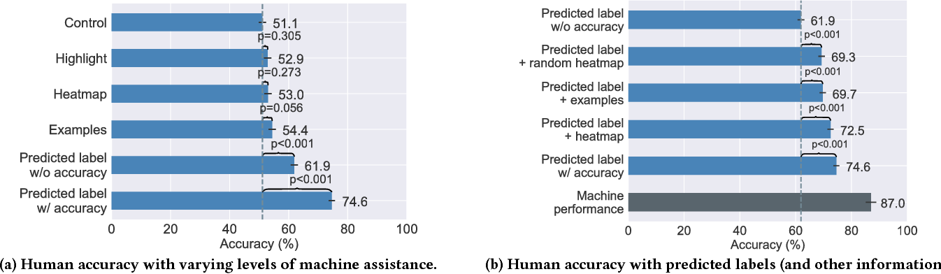 Figure 3 for On Human Predictions with Explanations and Predictions of Machine Learning Models: A Case Study on Deception Detection