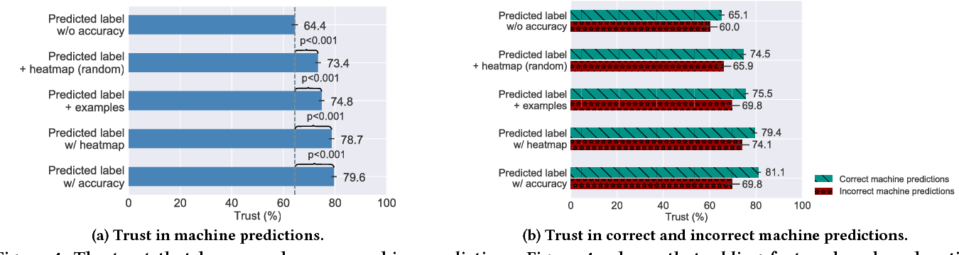 Figure 4 for On Human Predictions with Explanations and Predictions of Machine Learning Models: A Case Study on Deception Detection