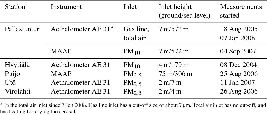 PDF] Black carbon concentration and deposition estimations
