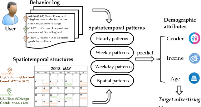Figure 1 for Calendar Graph Neural Networks for Modeling Time Structures in Spatiotemporal User Behaviors