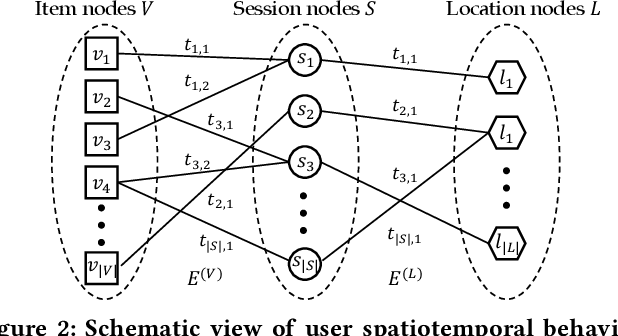 Figure 3 for Calendar Graph Neural Networks for Modeling Time Structures in Spatiotemporal User Behaviors
