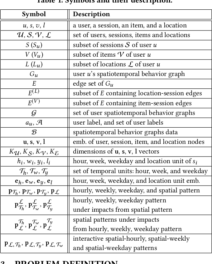Figure 2 for Calendar Graph Neural Networks for Modeling Time Structures in Spatiotemporal User Behaviors