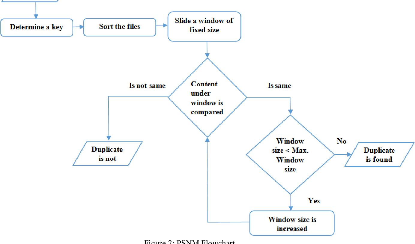 Data Duplicate Detection - Semantic Scholar