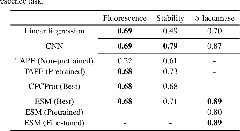Figure 1 for Is Transfer Learning Necessary for Protein Landscape Prediction?