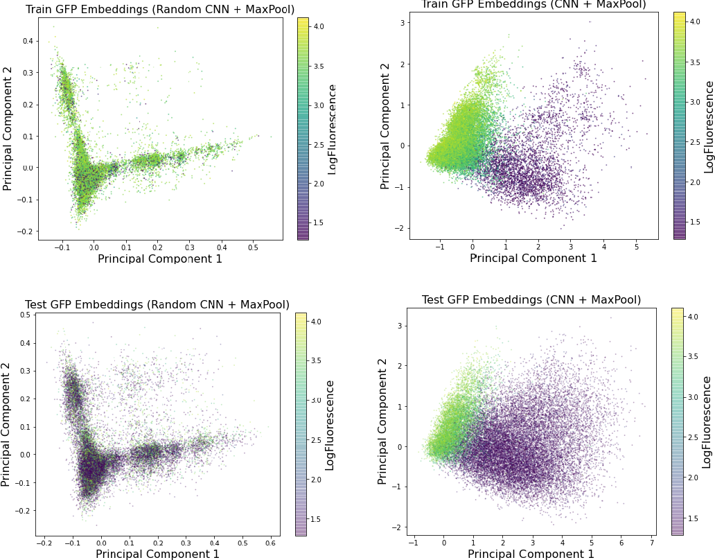 Figure 2 for Is Transfer Learning Necessary for Protein Landscape Prediction?