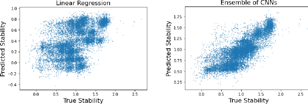 Figure 4 for Is Transfer Learning Necessary for Protein Landscape Prediction?