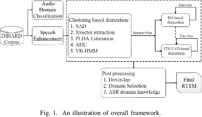 Figure 1 for USTC-NELSLIP System Description for DIHARD-III Challenge