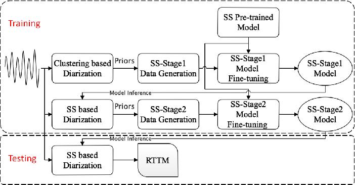 Figure 2 for USTC-NELSLIP System Description for DIHARD-III Challenge