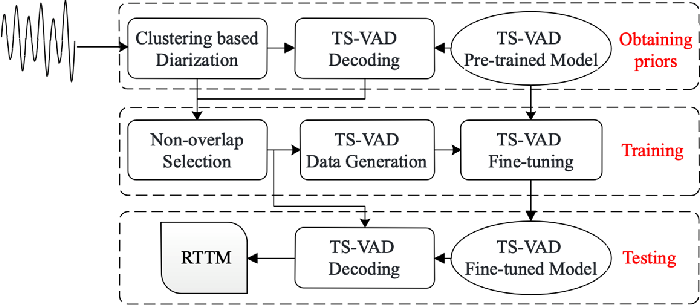 Figure 3 for USTC-NELSLIP System Description for DIHARD-III Challenge