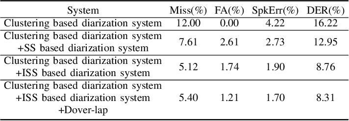 Figure 4 for USTC-NELSLIP System Description for DIHARD-III Challenge
