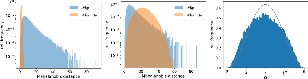 Figure 4 for Approaching Neural Network Uncertainty Realism