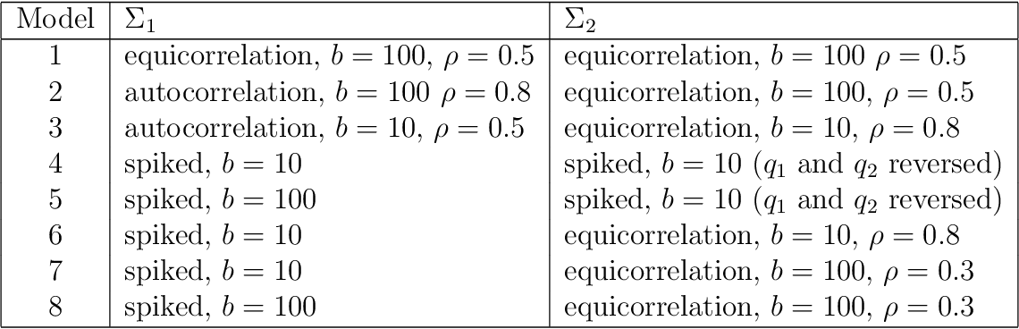 Figure 2 for Sparse quadratic classification rules via linear dimension reduction