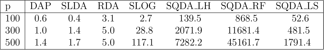 Figure 4 for Sparse quadratic classification rules via linear dimension reduction