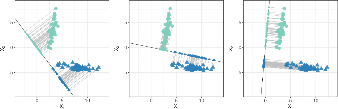 Figure 1 for Sparse quadratic classification rules via linear dimension reduction