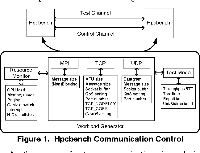 Figure 1 from Hpcbench - a Linux-based network benchmark for