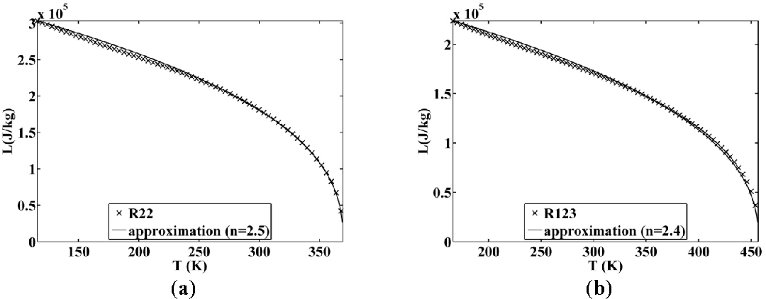 Figure 10. Approximated latent heat of vaporization for (a) R22 and (b) R123.