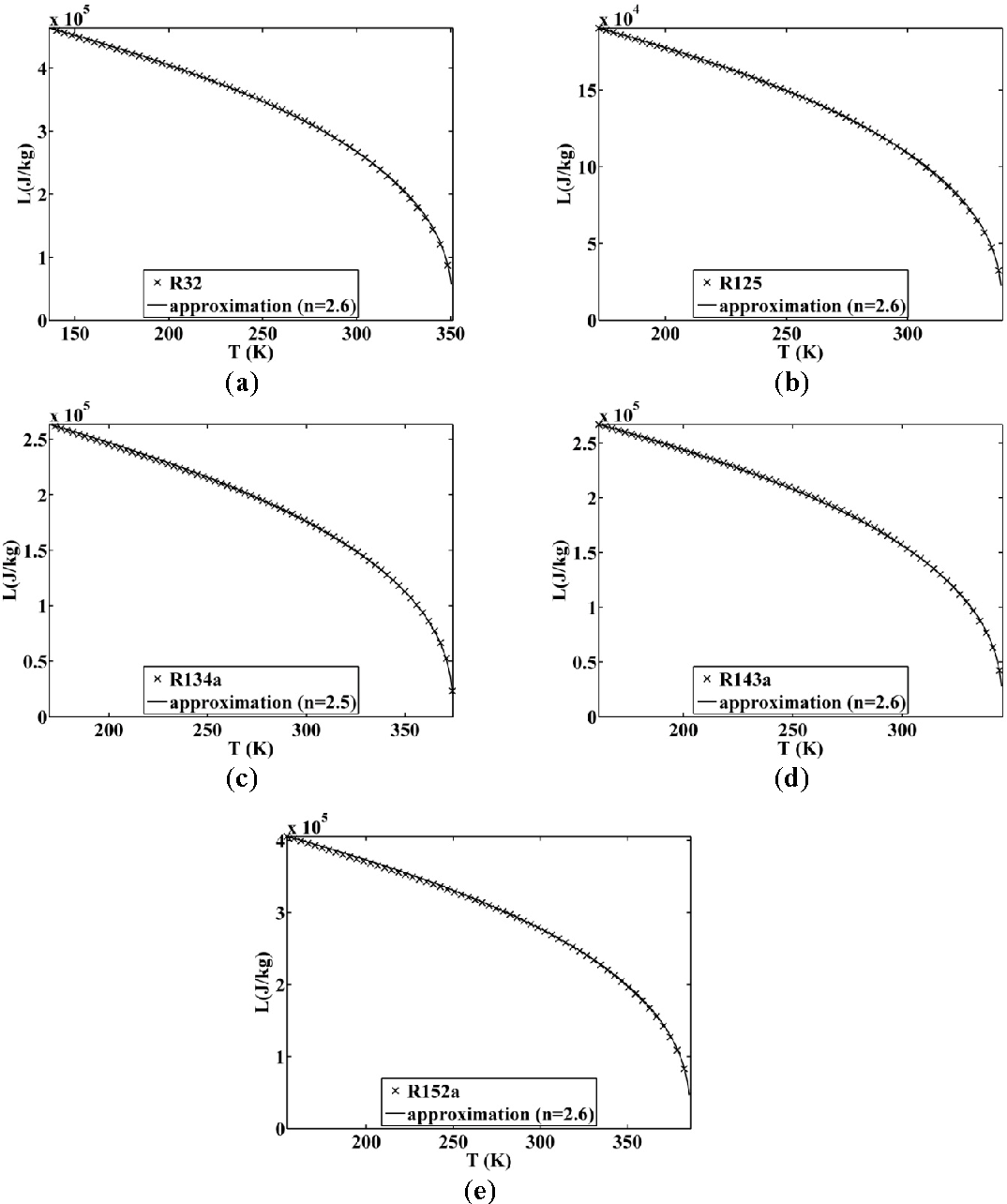 Figure 11. Approximated latent heat of vaporization for (a) R32; (b) R125; (c) R134a; (d) R143a; and (e) R152a.